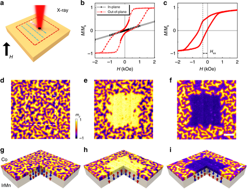 {Creating zero-field skyrmions in exchange-biased multilayers through X-ray illumination}
