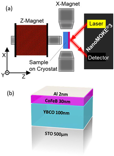 {Advanced magneto-optical Kerr effect measurements of superconductors at low temperatures}